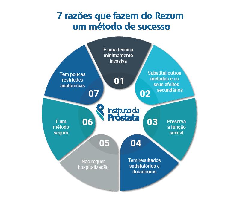 7 Razoes Rezum Metodo Sucesso