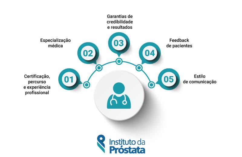Aspectos Importantes A Considerar Num Urologista Instituto Da Prostata