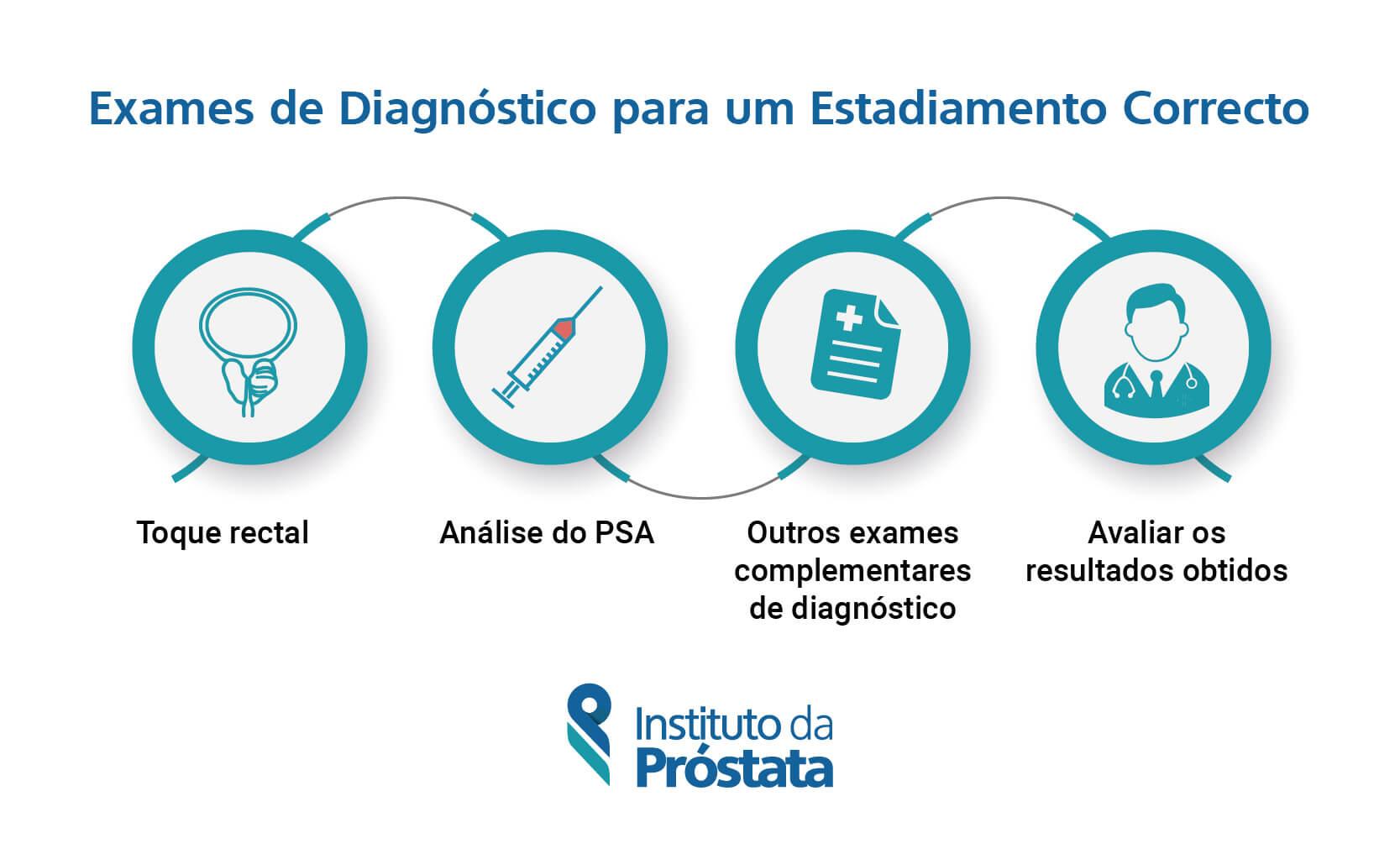 Exames Diagnostico Estadiamento Correcto