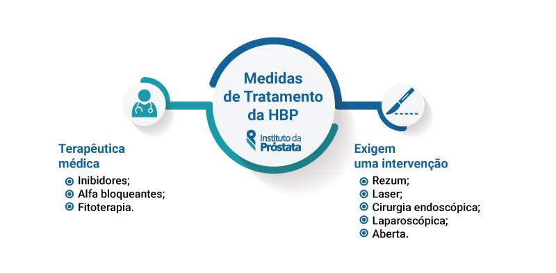 Instituto Da Prostata Medidas De Tratamento Hiperplasia Benigna Da Prostata