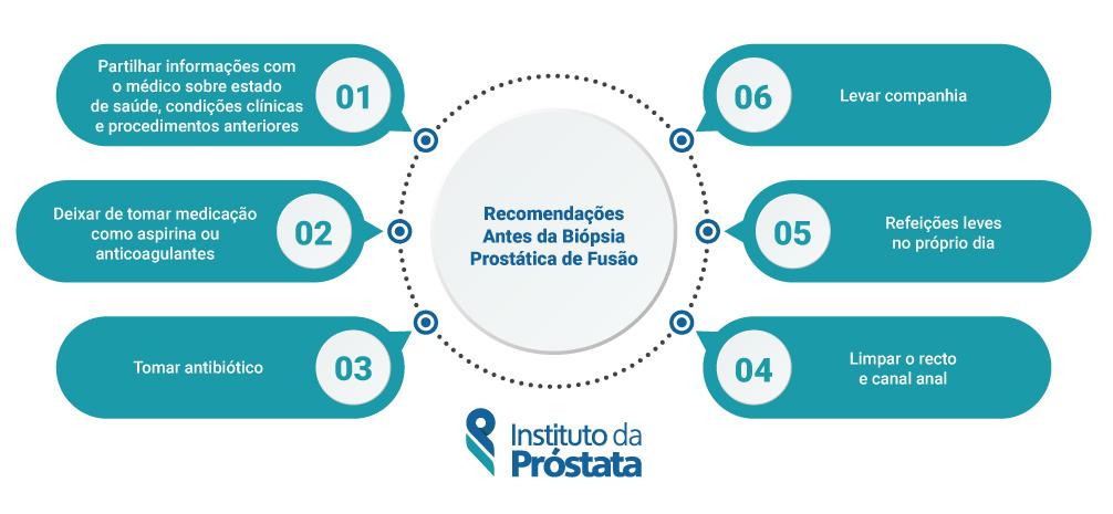 Instituto Da Prostata Recomendacoes Antes Da Biopsia Prostatica De Fusao